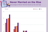 Never Married on the Rise