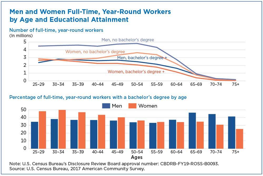 College Degree Widens Gender Earnings Gap