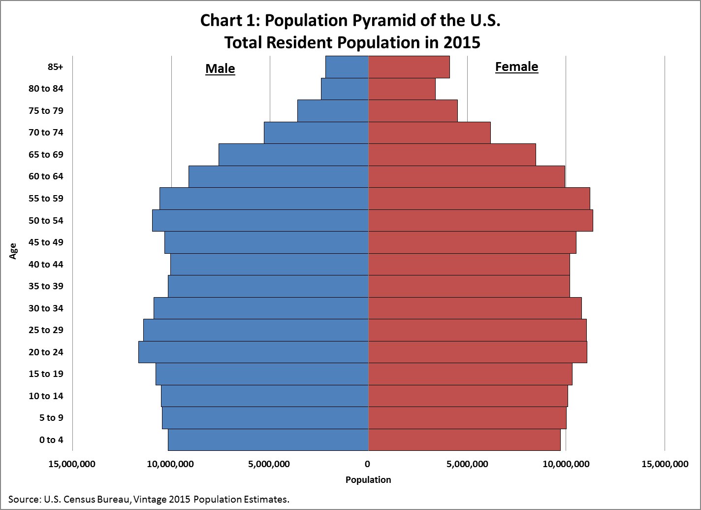 America S Age Profile Told Through Population Pyramids