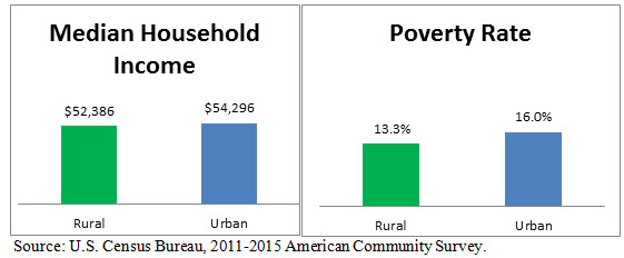 A Comparison of Rural and Urban America: Household Income