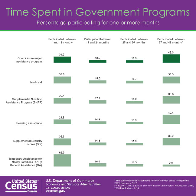time spend in government programs