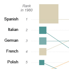 A thumbnail image icon for Languages Other than English Spoken in 1980 and Changes in Relative Rank, 1990-2010