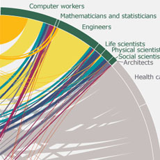 Us Census Figures Public >> Data Visualization Gallery