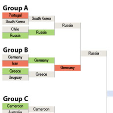 A thumbnail image icon for World Cup Population Bracketology