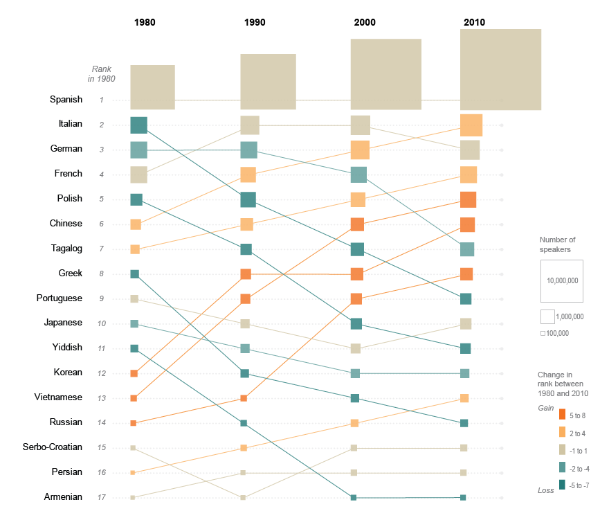 Top Languages Other Than English Spoken In 1980 And Changes In Relative Rank 1990 2010