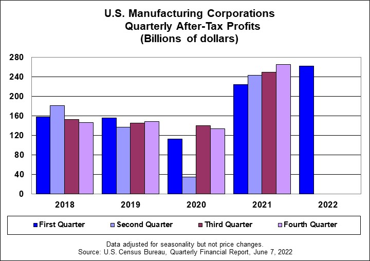 U.S. Manufacturers Seasonally Adjusted (Billions Of Dollars) JPG