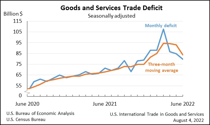 Goods and Services Deficit Increases in June 2015