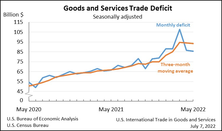 Goods and Services Deficit Decreases in April 2015