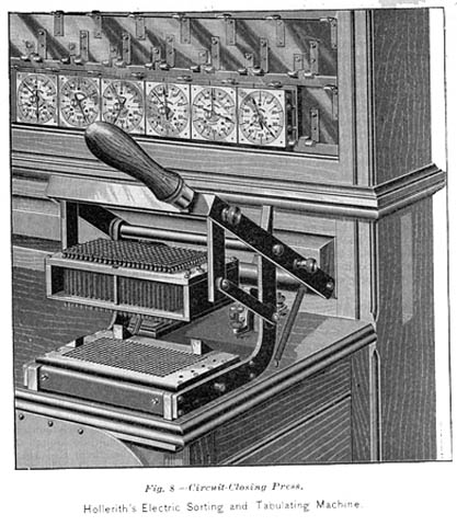 The Hollerith Machine History U S Census Bureau