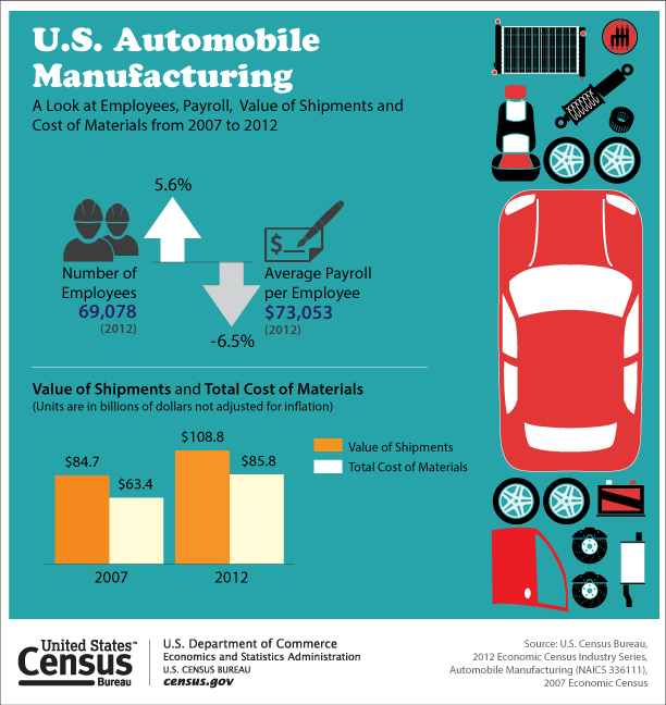 By 2012 Data Published By The Census Bureau And Other Federal Agencies Showed That The American Automobile Industry Was Recovering