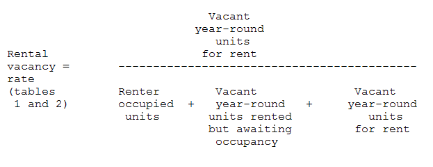 Rental Vacancy Rate