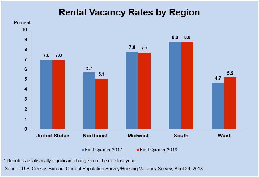 rental vacancy rate graph png