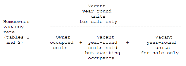 Homeowner Vacancy Rate