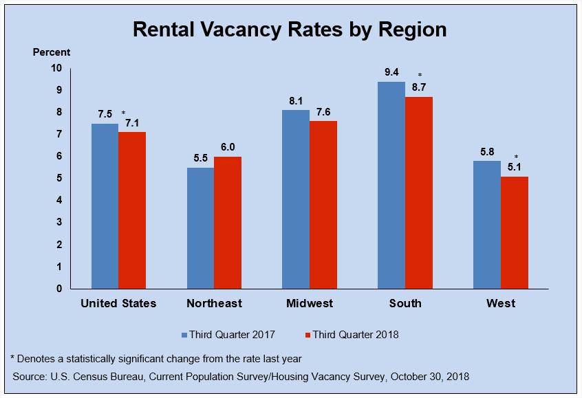 Housing Vacancies and Homeownership (CPS/HVS) - Housing Vacancies