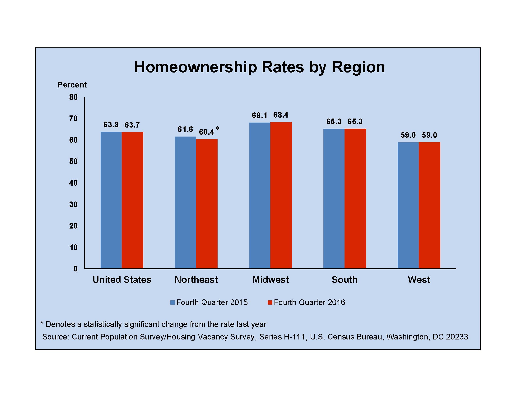 Housing Vacancies and Homeownership (CPS/HVS): 2016 - People