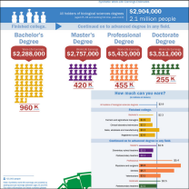 Educational attainment, common occupations and synthetic work life earnings estimated for Biological, Agricultural, and Environmental Sciences majors.