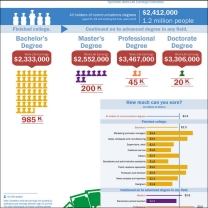 Educational attainment, common occupations and synthetic work life earnings estimated for communications majors.