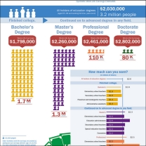 Educational attainment, common occupations and synthetic work life earnings estimated for education majors.