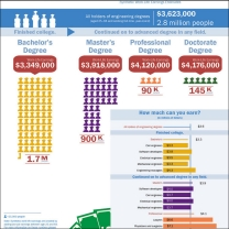 Educational attainment, common occupations and synthetic work life earnings estimated for engineering majors.