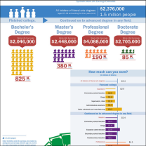 Educational attainment, common occupations and synthetic work life earnings estimated for liberal arts majors.