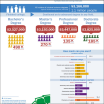 Educational attainment, common occupations and synthetic work life earnings estimated for physical science majors.