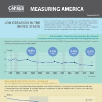 The U.S. Census Bureau releases data every year describing changes for businesses operating in the United States.