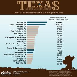 Lone Star State Metro Areas Lead U.S. in Population Gain