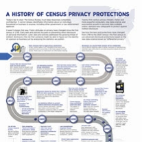 Learn how the laws and protections have changed from 1790 to the 2020 Census—based on safeguards to protect identifiable information.