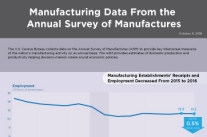 The U.S. Census Bureau collects data on the Annual Survey of Manufactures (ASM) to provide key intercensal measures of the nation's manufacturing activity.