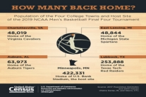 Population of the four college towns and host site of the 2019 NCAA Men's Basketball Final Four Tournament.