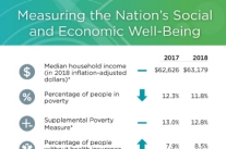 2017 and 2018 Annual Social and Economic Supplements.