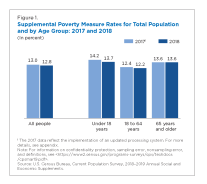 This report describes research on the Supplemental Poverty Measure (SPM).