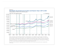 Figure 2. Real Median Household Income by Race and Hispanic Origin: 1967 to 2020
