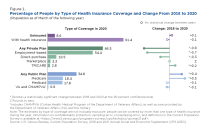 Figure 1. Percentage of People by Type of Health Insurance Coverage and Change From 2018 to 2020