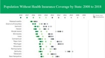 View data on population without health insurance from 2008 to 2018 by state using ACS 1-year estimates.