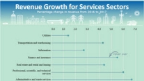 View revenue growth for services sectors with percentage change in revenue from 2016 to 2017.