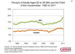 Percent of Adults Aged 25 to 34 Who are the Child of the Householder: 1983 to 2011