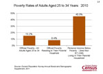 Poverty Rates of Adults Aged 25 to 34 Years: 2010