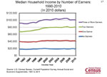 Median Household Income by Number of Earners: 1990-2010