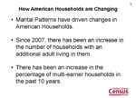 How American Households are Changing