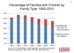 Percentage of Families with Children by Family Type: 1950-2010