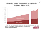Unmarried Couples in Thousands by Presence of Children: 1996 to 2010