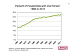 Percent of Households with one Person: 1960 to 2011