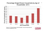 Percentage Single-Person Households by Age of Householder: 2010