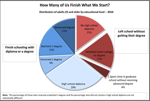 chart showing the percentage of 25 and older adults who finish school