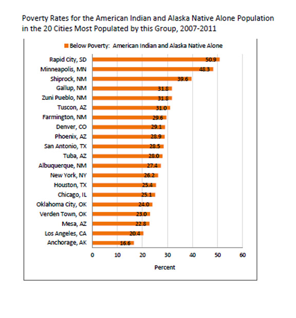 Nine states had poverty rates of about 30 percent or more for American ...