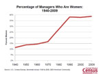 Slide 11: Percentage of Managers Who Are Women: 1940-2009