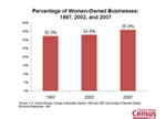 Slide 12: Percentage of Women-Owned Businesses:1997, 2002, and 2007