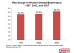 Slide 13: Percentage of Employees in Women-Owned Firms: 1997, 2002 and 2007
