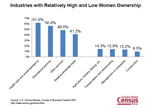 Slide 15: Industries with Relatively High and Low Women Ownership